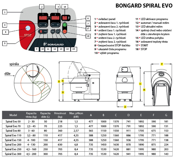 Bongard Spiral Evo tabulka