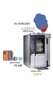 Výhody rotačních pecí BONGARD